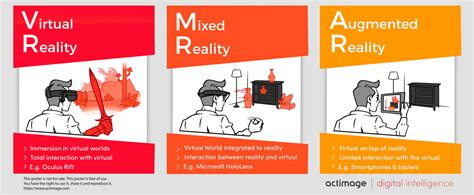 Mixed, Virtual & Augmented Reality, welche Unterschied