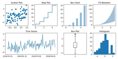 Matplotlib - Introduction to Python Plots with Examples | ML+