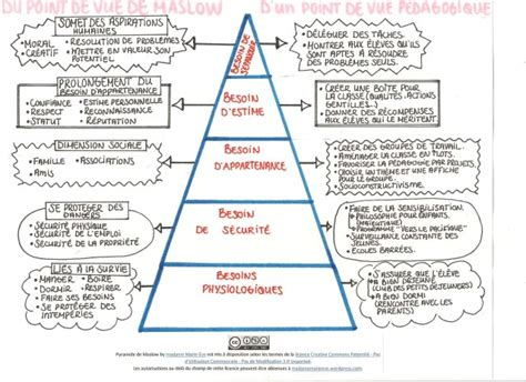 Maslow's hierarchy of needs   personal and social capability